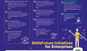 SkillsFuture Intiatives for Enterprises